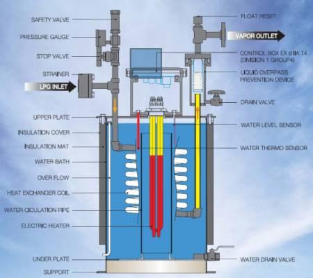 VianPool (Tiếng Việt) Tìm hiểu máy hóa hơi là gì ? Cấu tạo thiết kế của máy hóa hơi như thế nào